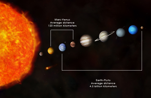 Diagram of solar system scale model page 4 pics about space solar system pluto car i ccuart Choice Image